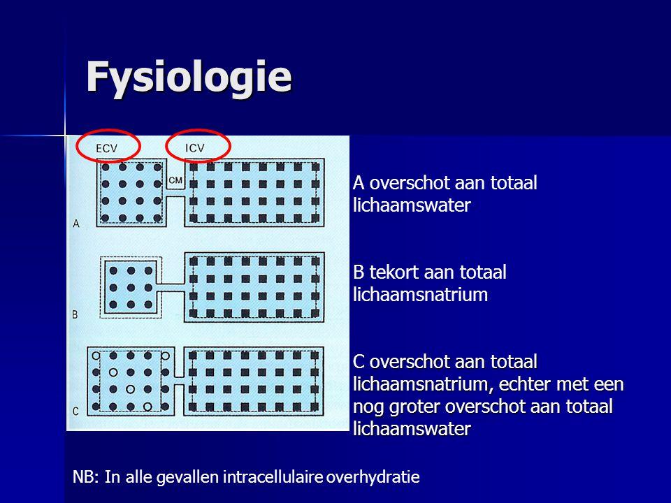 Fysiologie A overschot aan totaal lichaamswater