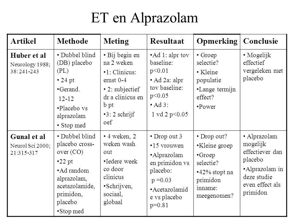 ET en Alprazolam Artikel Methode Meting Resultaat Opmerking Conclusie