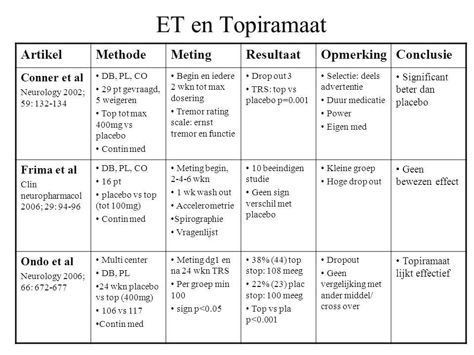 ET en Topiramaat Artikel Methode Meting Resultaat Opmerking Conclusie