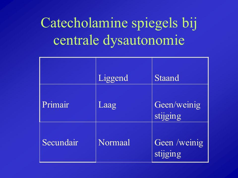 Catecholamine spiegels bij centrale dysautonomie