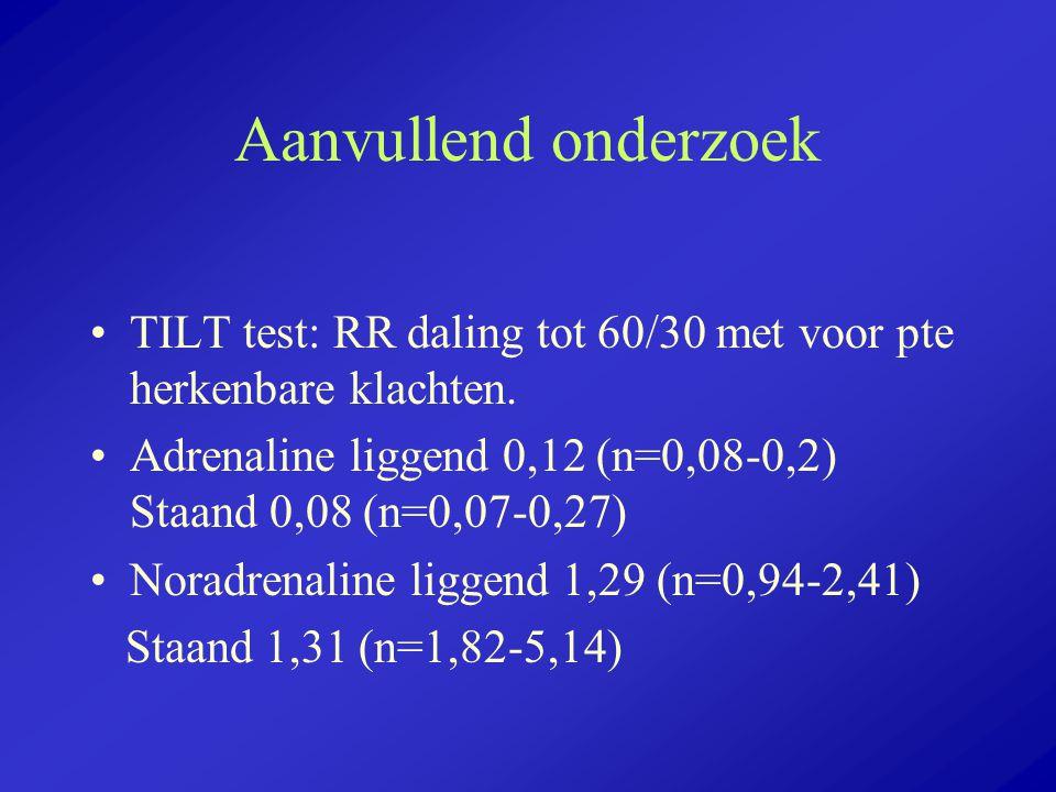 Aanvullend onderzoek TILT test: RR daling tot 60/30 met voor pte herkenbare klachten. Adrenaline liggend 0,12 (n=0,08-0,2) Staand 0,08 (n=0,07-0,27)