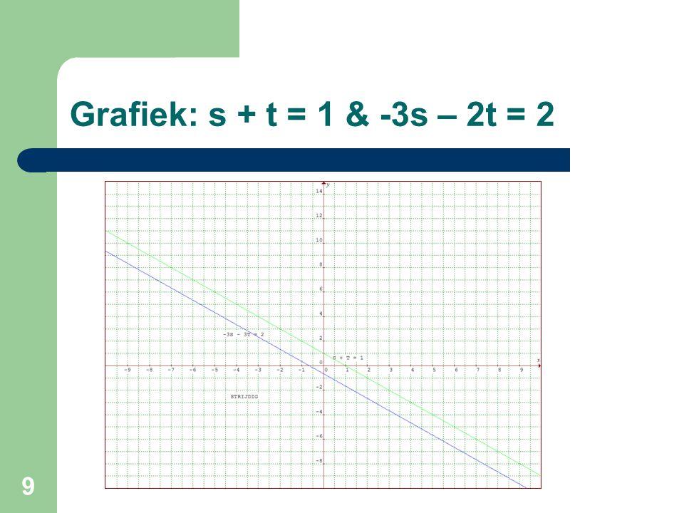Grafiek: s + t = 1 & -3s – 2t = 2