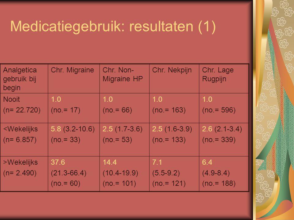 Medicatiegebruik: resultaten (1)