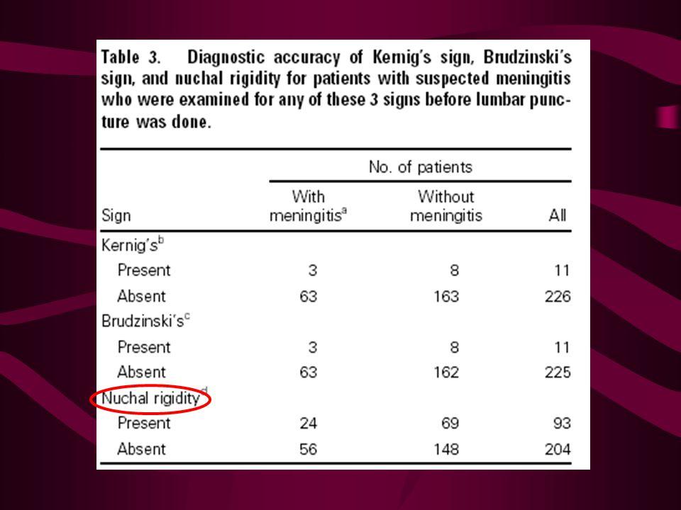 Kernig: 237 Brudzinski: 236. Nekstijfheid: 297. 80 patienten meningitis! 7 ptn Kernig + en Brudzinski –