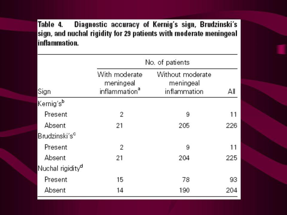 De diagnostische nauwkeurigheid Kernig en Brudzinski zijn alleen maar marginaal beter bij matige meningeale inflammatie (WBC > 100) en bij microbiologisch bewijs voor meningitis (maar hiervoor worden de data niet weergegeven in het artikel)