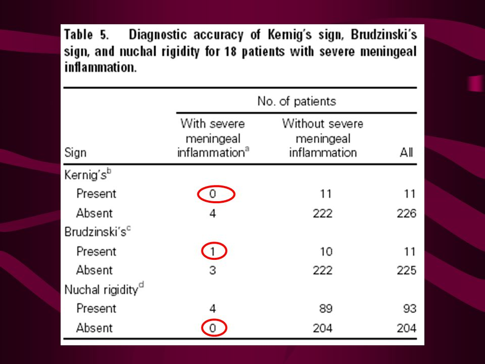 Ernstig = WBC > 1000 Bij ernstige meningitis: nekstijfheid: sens 100% spec 70% PPV 4% NPV 100% LR+3.3 LR- 0 LR.