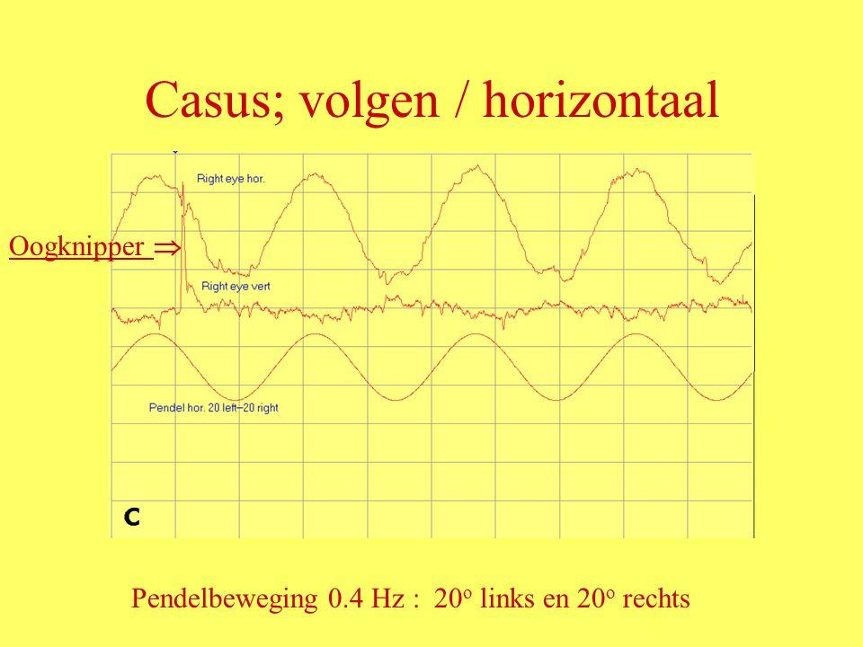 Casus; volgen / horizontaal