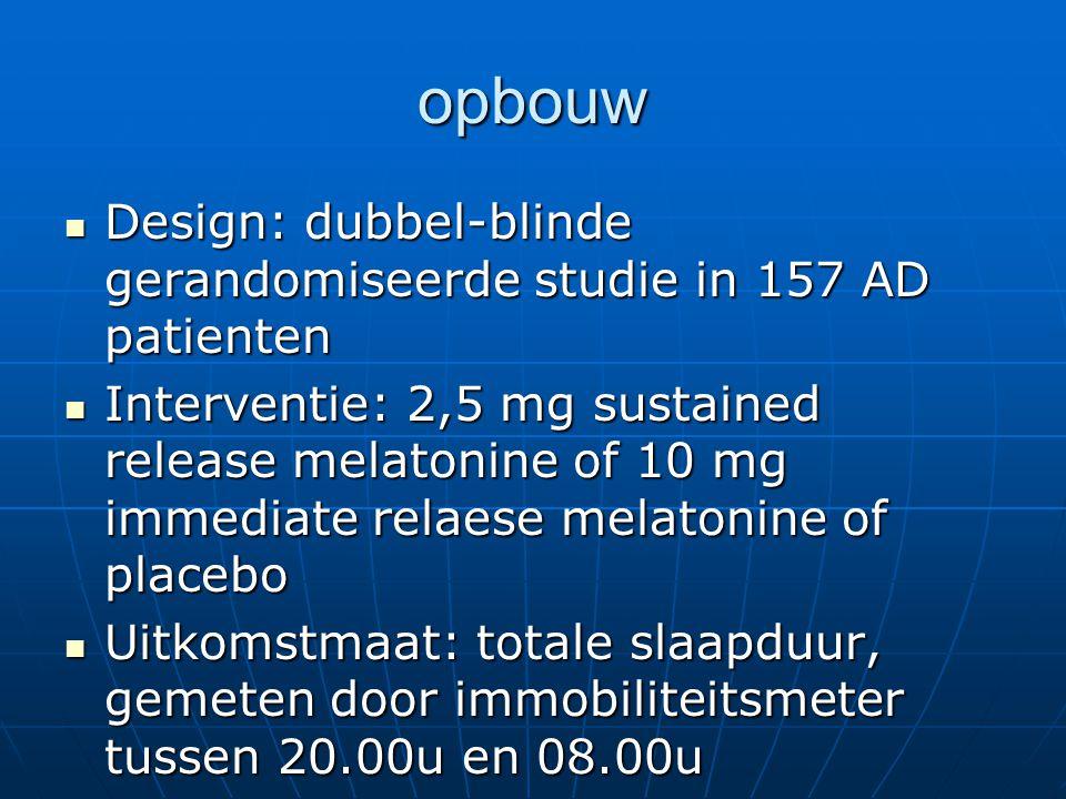 opbouw Design: dubbel-blinde gerandomiseerde studie in 157 AD patienten.