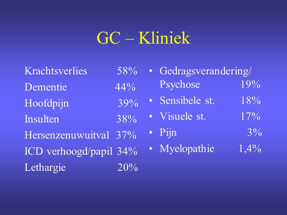 GC – Kliniek Krachtsverlies 58% Dementie 44% Hoofdpijn 39%