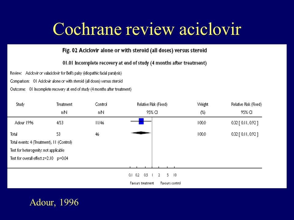 Cochrane review aciclovir