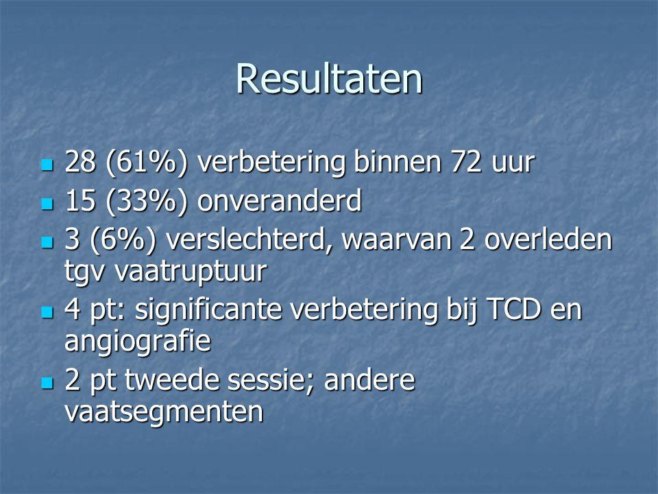 Resultaten 28 (61%) verbetering binnen 72 uur 15 (33%) onveranderd
