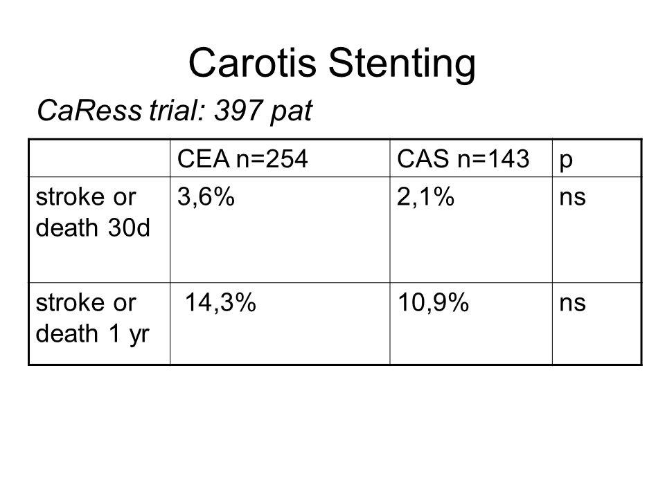 Carotis Stenting CaRess trial: 397 pat CEA n=254 CAS n=143 p