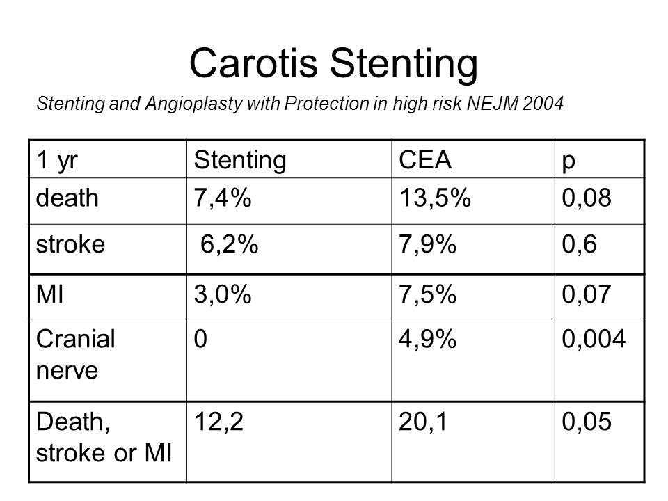 Carotis Stenting 1 yr Stenting CEA p death 7,4% 13,5% 0,08 stroke 6,2%