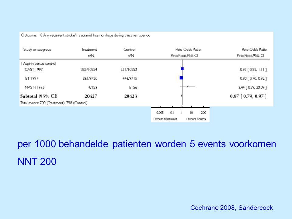 per 1000 behandelde patienten worden 5 events voorkomen NNT 200