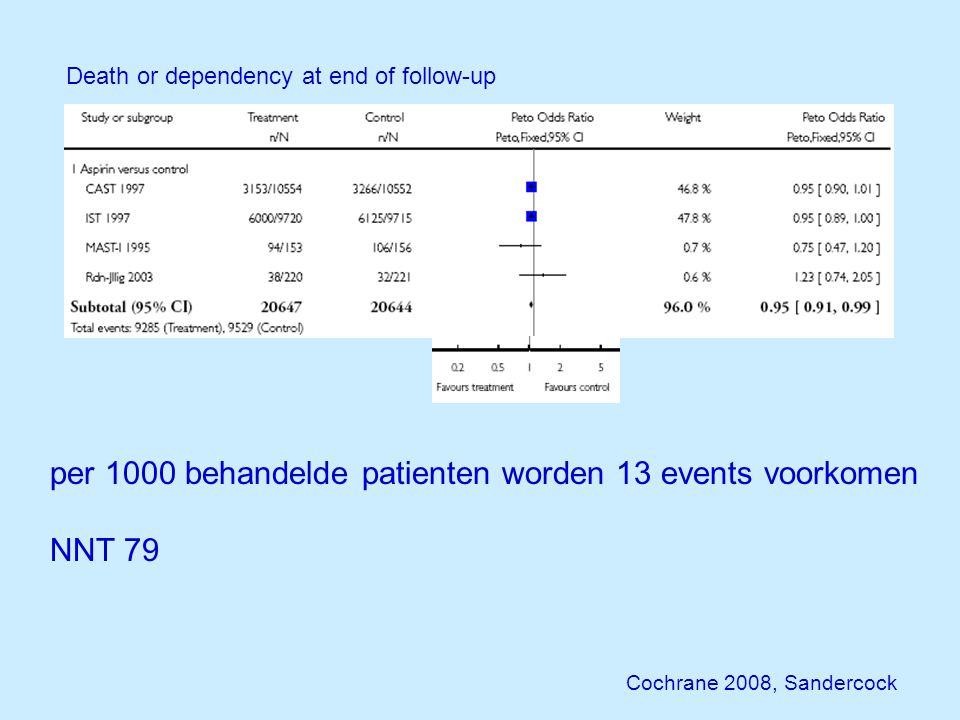 per 1000 behandelde patienten worden 13 events voorkomen NNT 79