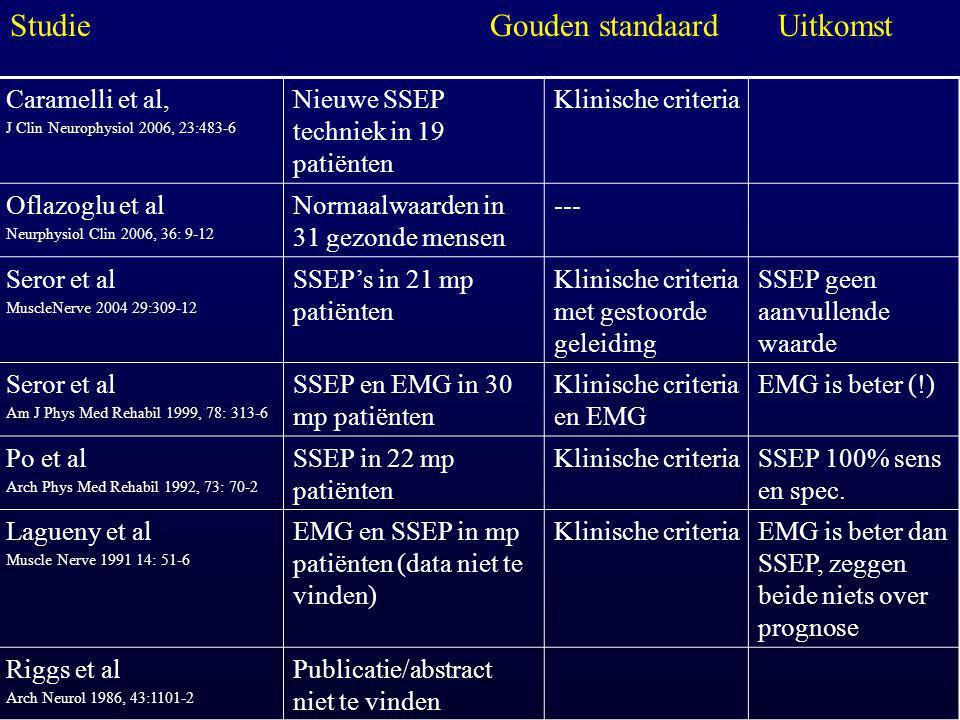 Studie Gouden standaard Uitkomst