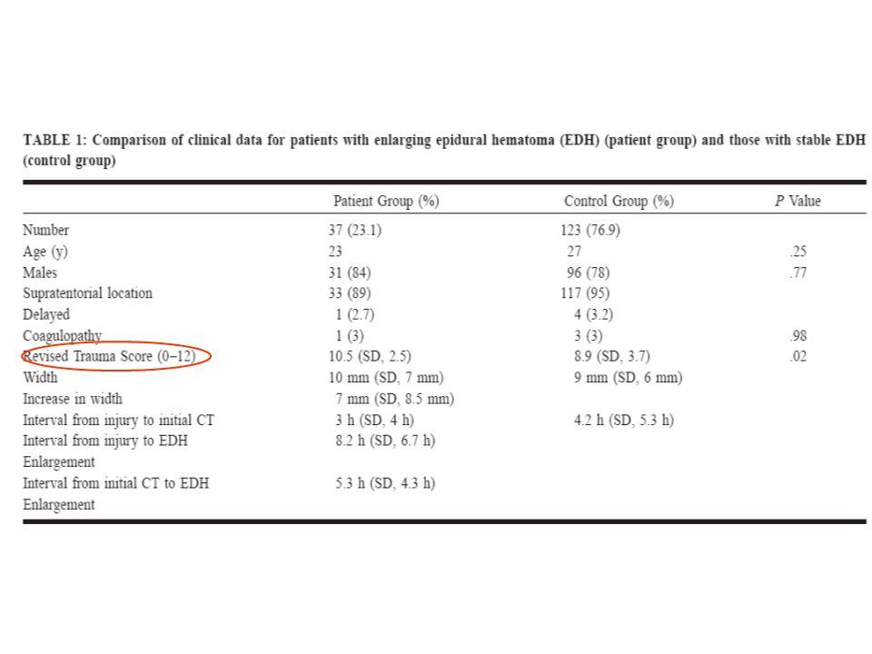 Totaalscore ademhalingsfreq, syst bloeddruk en GCS met 0-4 punten