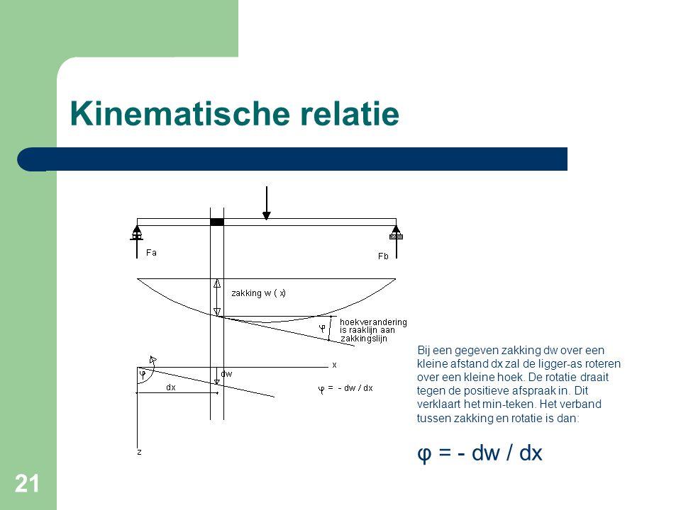 Kinematische relatie φ = - dw / dx