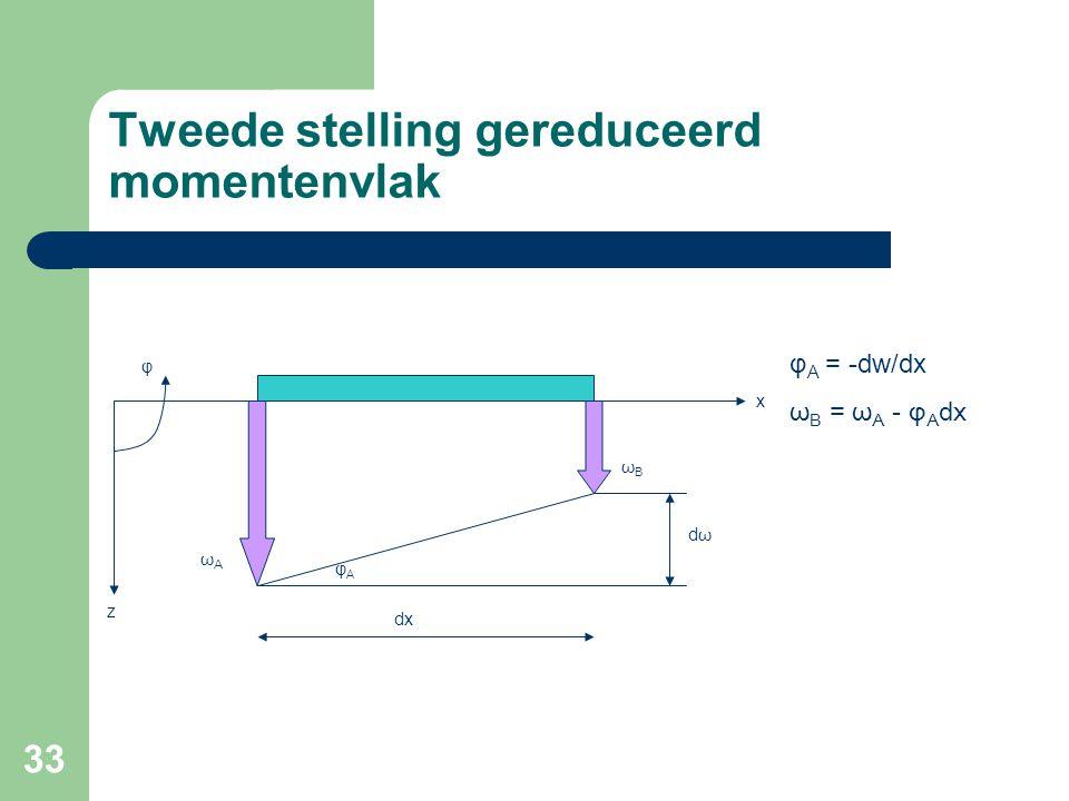 Tweede stelling gereduceerd momentenvlak