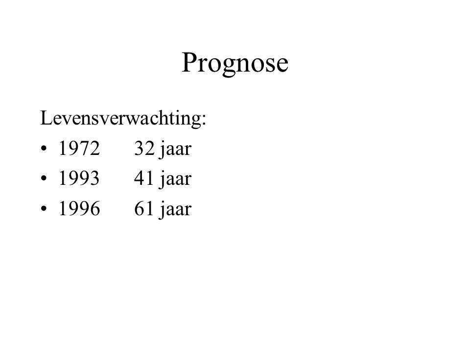 Prognose Levensverwachting: 1972 32 jaar 1993 41 jaar 1996 61 jaar
