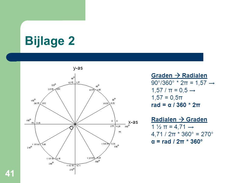 Bijlage 2 Graden  Radialen 90°/360° * 2π = 1,57 → 1,57 / π = 0,5 →
