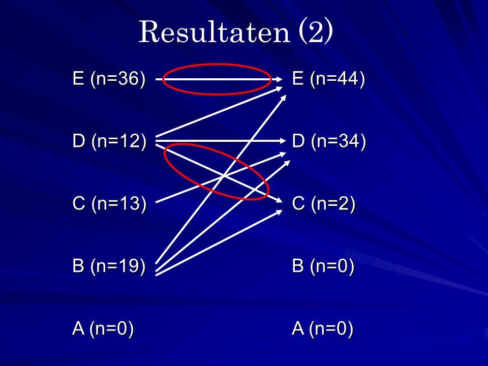 Resultaten (2) E (n=36) E (n=44) D (n=12) D (n=34) C (n=13) C (n=2)