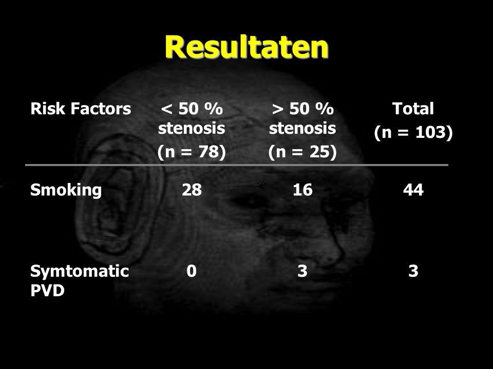 Resultaten Risk Factors < 50 % stenosis (n = 78) > 50 % stenosis