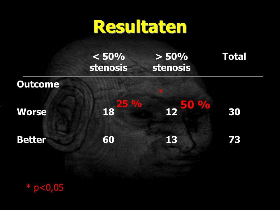 Resultaten 50 % < 50% stenosis > 50% stenosis Total Outcome