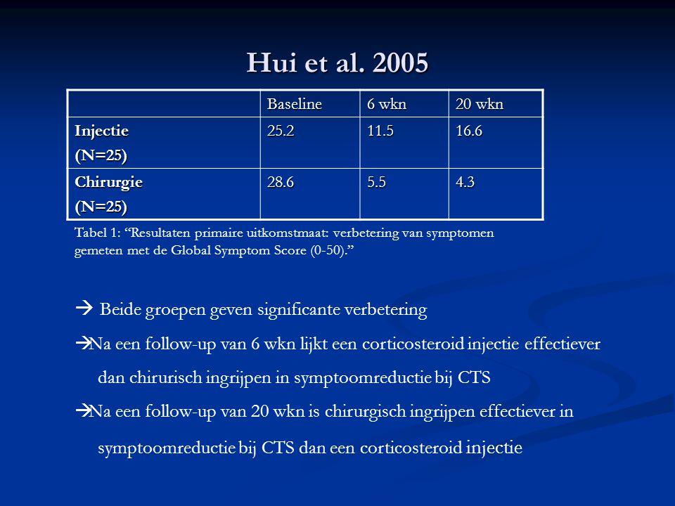 Hui et al. 2005  Beide groepen geven significante verbetering