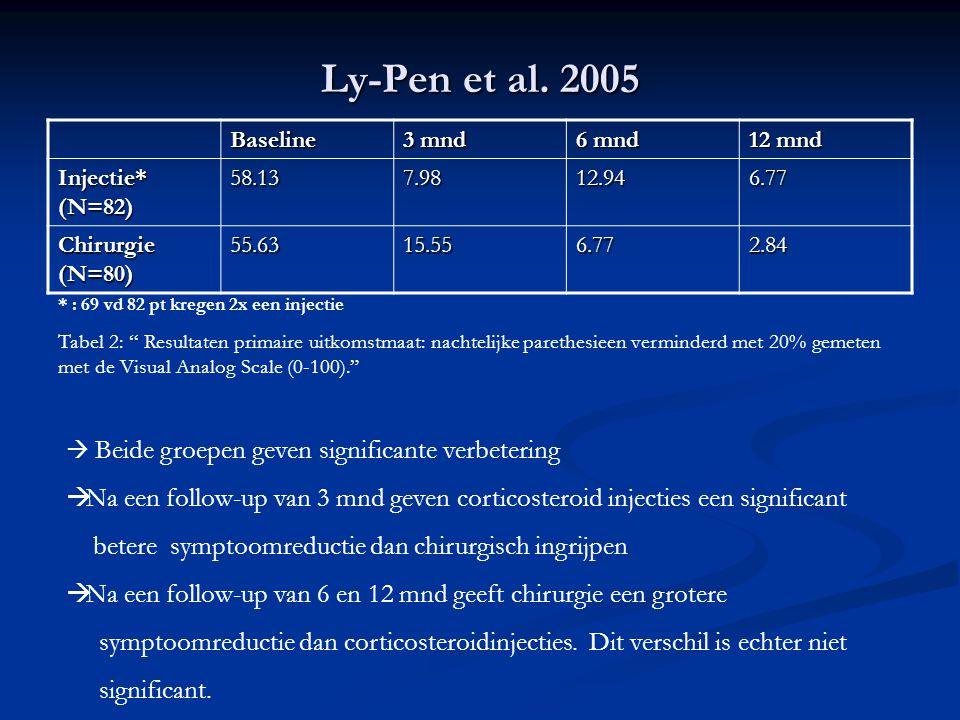 Ly-Pen et al. 2005 Baseline. 3 mnd. 6 mnd. 12 mnd. Injectie* (N=82) 58.13. 7.98. 12.94. 6.77.