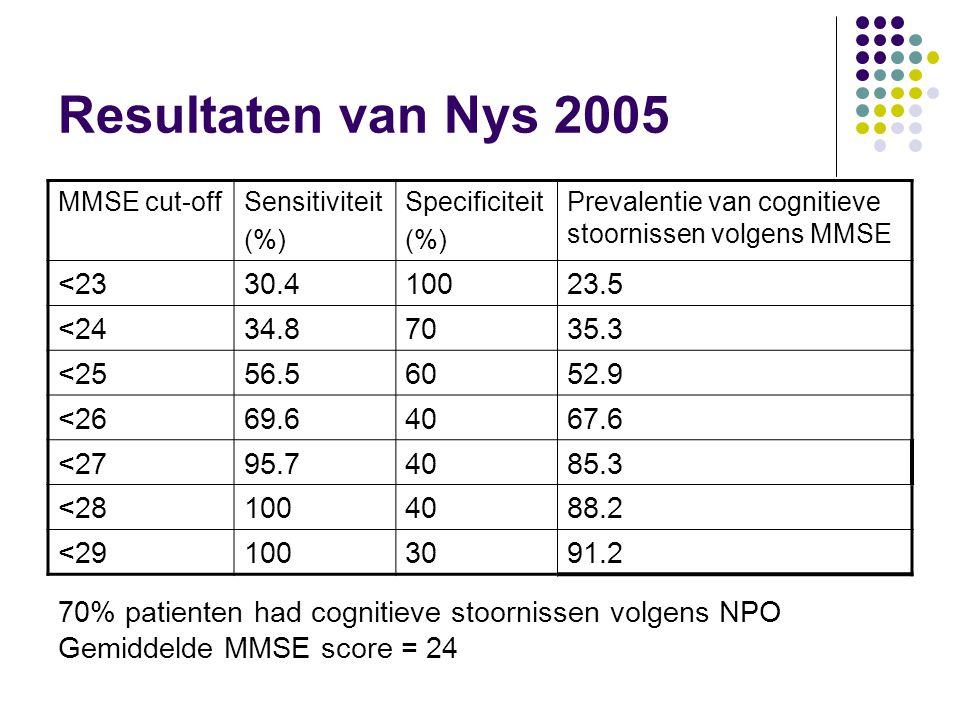 Res ultaten van Nys 2005 <23 30.4 100 23.5 <24 34.8 70 35.3