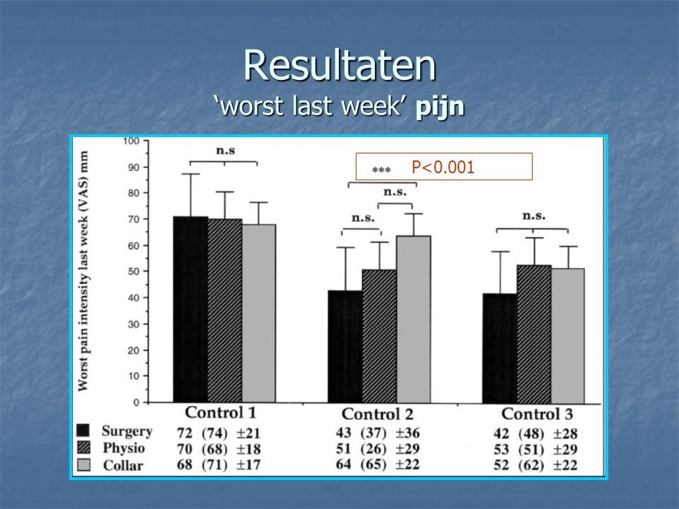 Resultaten 'worst last week' pijn