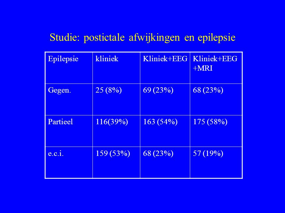 Studie: postictale afwijkingen en epilepsie