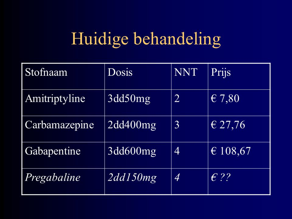 Huidige behandeling Stofnaam Dosis NNT Prijs Amitriptyline 3dd50mg 2