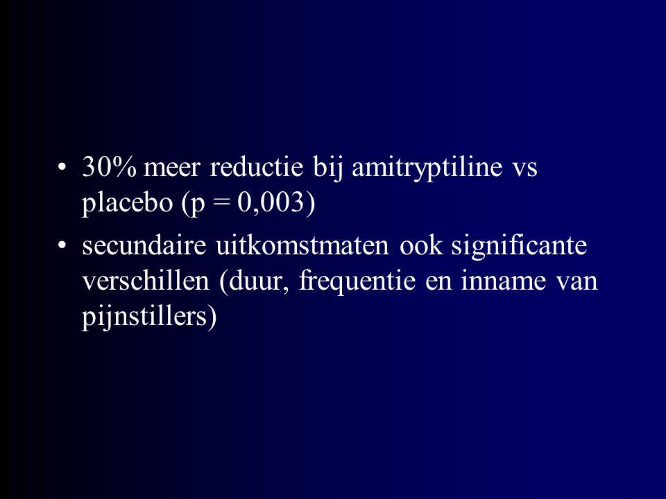 30% meer reductie bij amitryptiline vs placebo (p = 0,003)