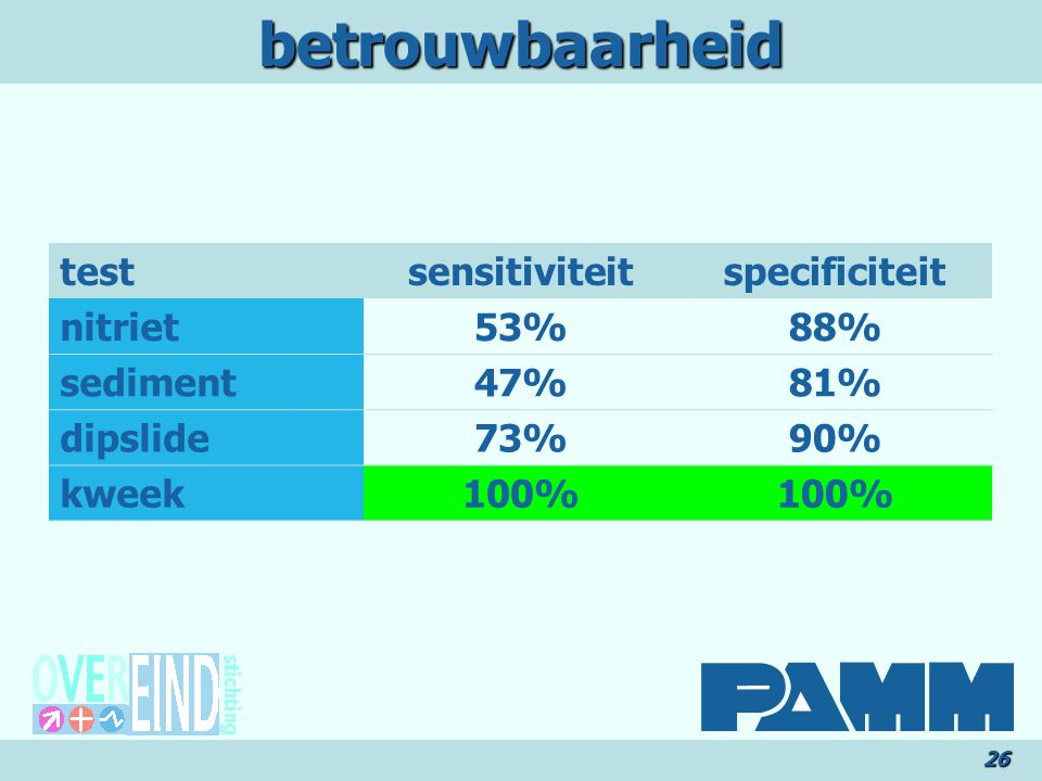 betrouwbaarheid test sensitiviteit specificiteit nitriet 53% 88%