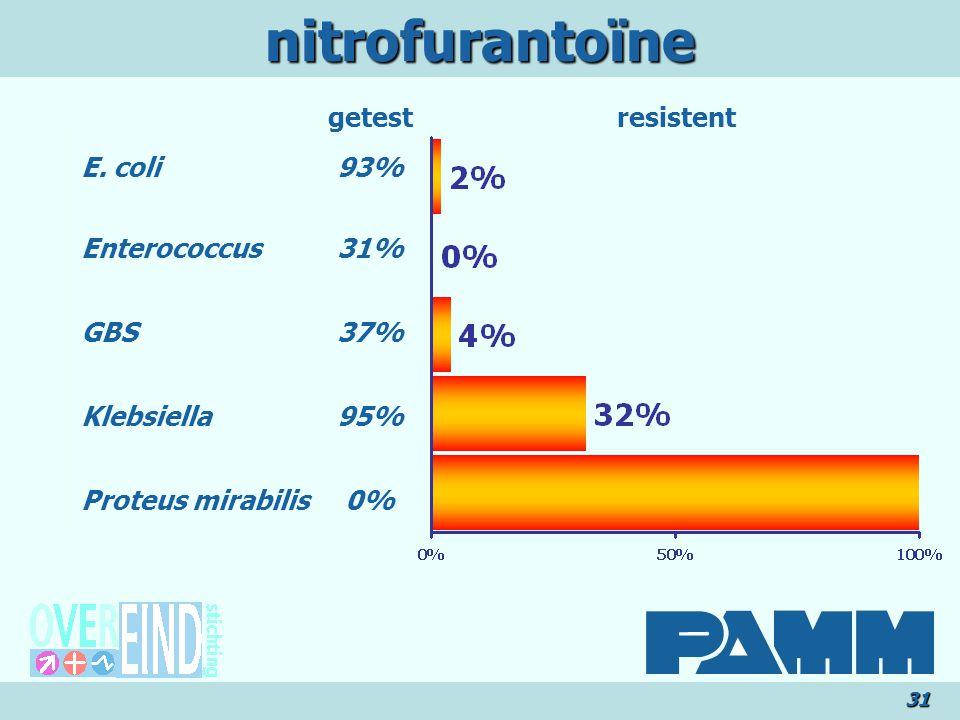 nitrofurantoïne getest resistent E. coli Enterococcus GBS Klebsiella