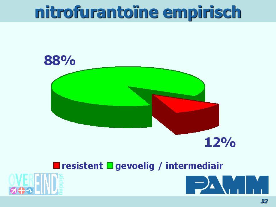 nitrofurantoïne empirisch