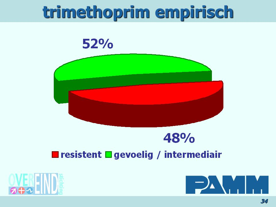 trimethoprim empirisch