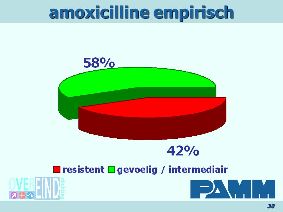 amoxicilline empirisch
