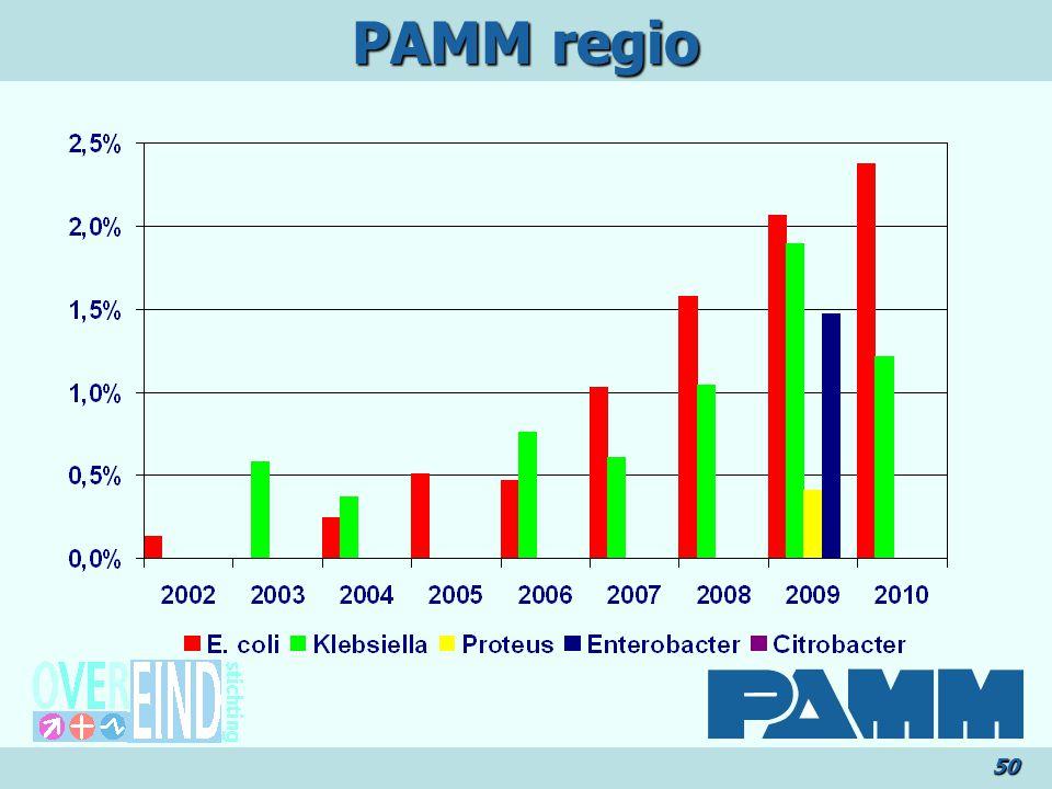 PAMM regio 50