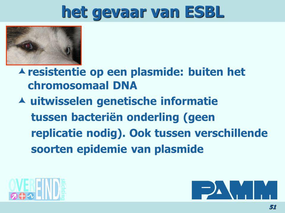 het gevaar van ESBL  resistentie op een plasmide: buiten het chromosomaal DNA.  uitwisselen genetische informatie.