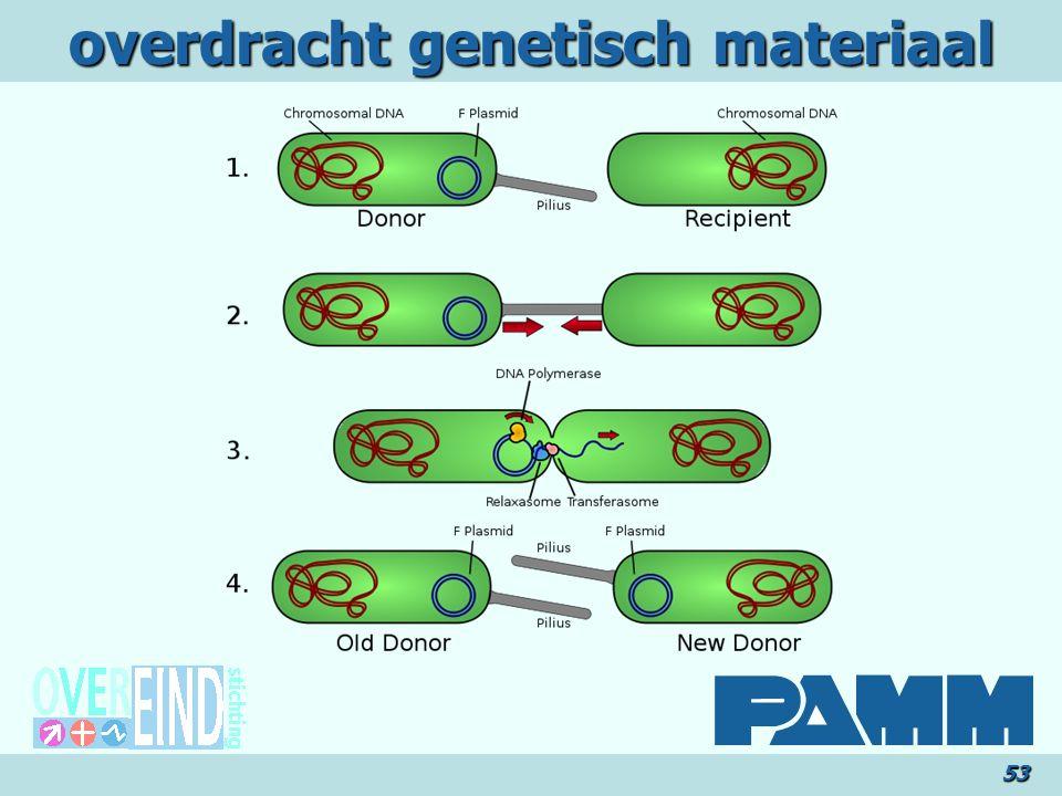 overdracht genetisch materiaal