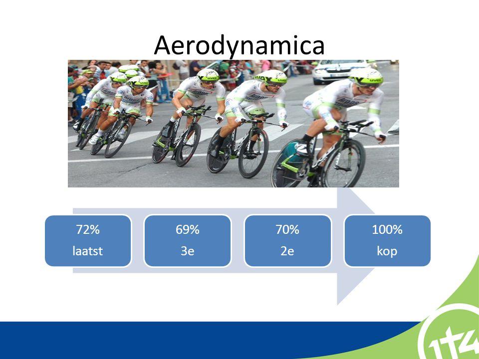 Aerodynamica 72% laatst 69% 3e 70% 2e 100% kop