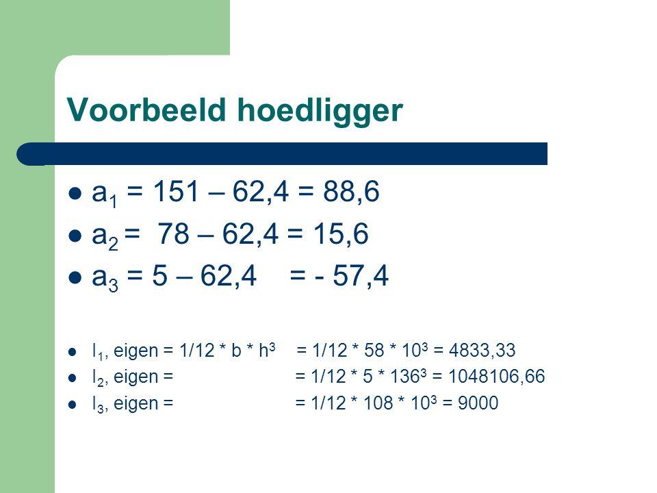 Voorbeeld hoedligger a1 = 151 – 62,4 = 88,6 a2 = 78 – 62,4 = 15,6