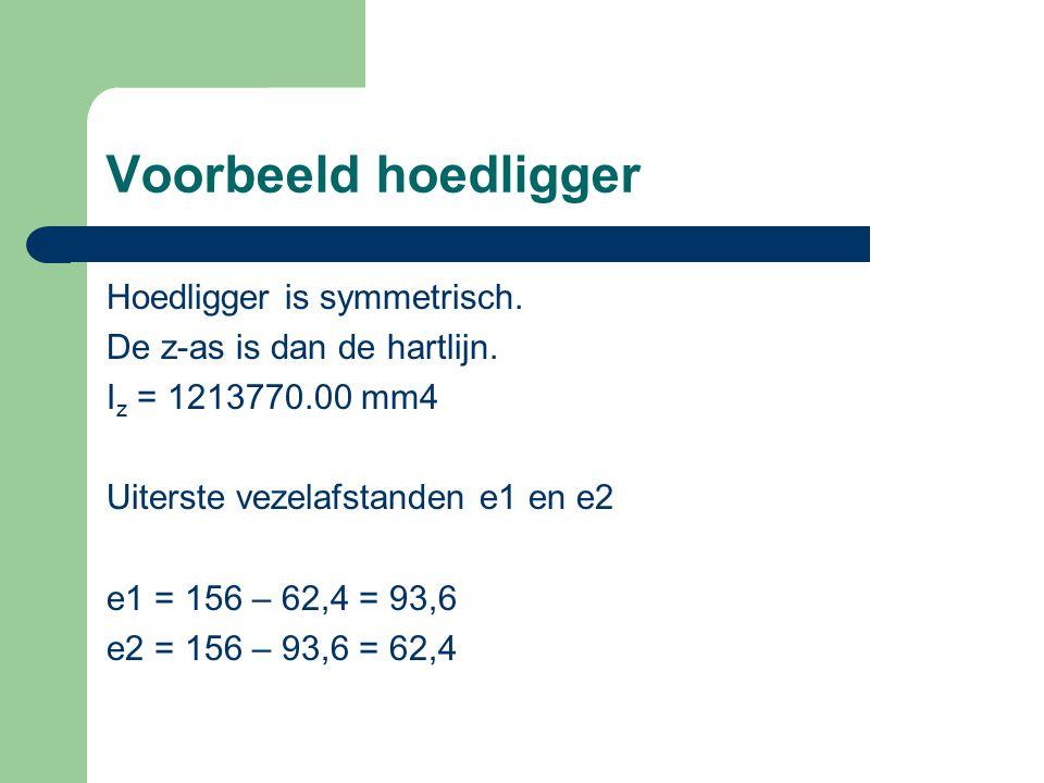 Voorbeeld hoedligger Hoedligger is symmetrisch.
