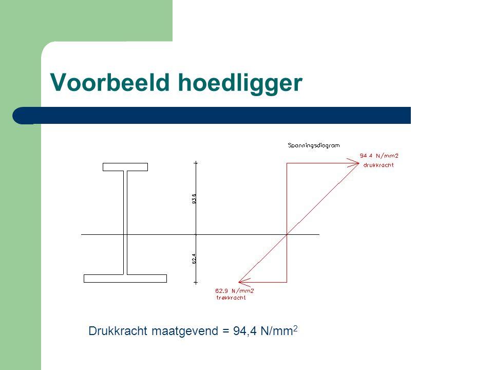 Voorbeeld hoedligger Drukkracht maatgevend = 94,4 N/mm2