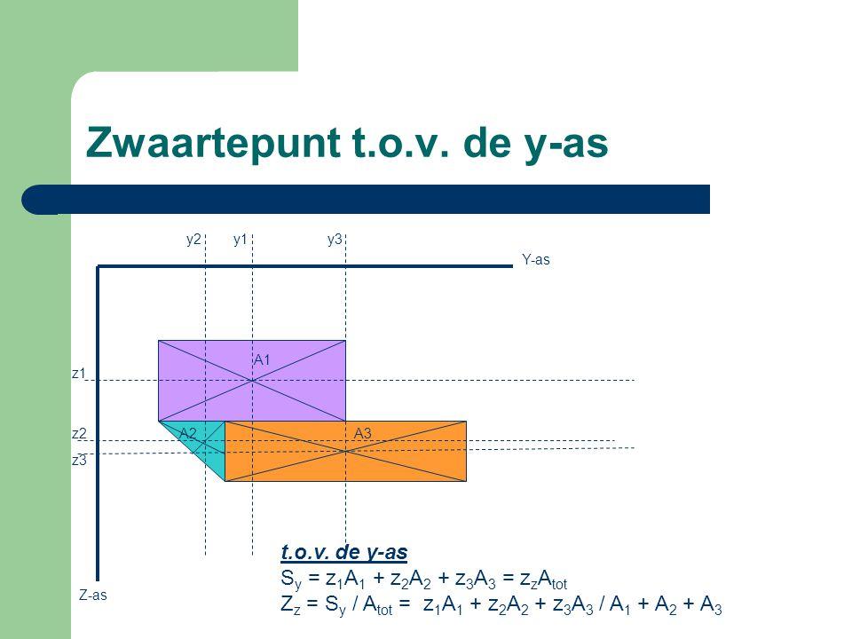Zwaartepunt t.o.v. de y-as
