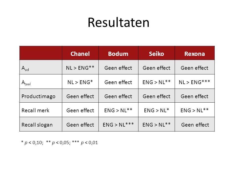 Resultaten Chanel Bodum Seiko Rexona Aad NL > ENG** Geen effect