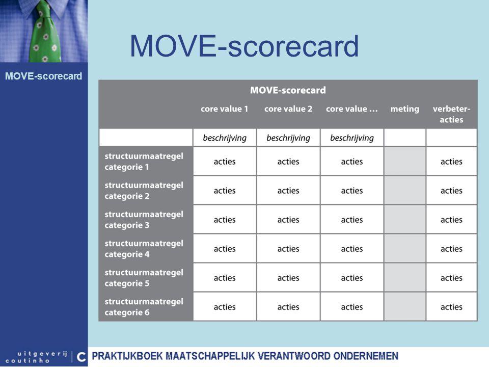 MOVE-scorecard MOVE-scorecard